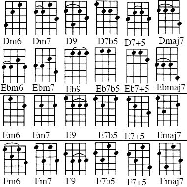 Ebmaj7 Chord Choice Image Chord Guitar Finger Position