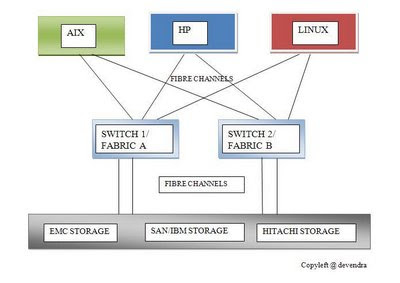 Rapid linux unix solutions concept on san and switches in above block diagram of san system we can see mulitple servers aix hp linux and may be sun windows etc connected to storage like emc san ccuart Images