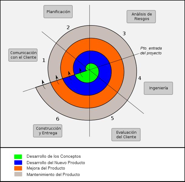 Ingenieria del Software I: Modelo Espiral