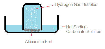 an experiment to determine the gas hydrogen by generating gas through a chemical change Electrolysis of water is the decomposition of water into oxygen and hydrogen gas due to an electric current passed through the water the reaction has a standard potential of −123 v, meaning it ideally requires a potential difference of 123 volts to split water.