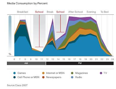 Graph: Student media use per day