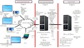 Sistemahfuml arquitectura tecnologica 3 capas for Arquitectura 3 capas