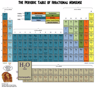 Sacrit periodic table of irrational nonsense ptoin science art blog there has been more than one revision but you only need the last and more exciting which comes complete with javascript tom trickery and short explanations urtaz Images