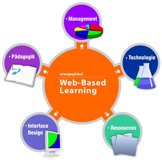 Valmoria article 4 e learning and its benefits for How to learn web designing at home free