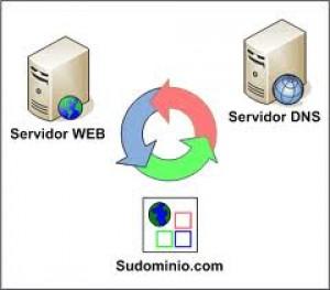 TIPS MEMPERCEPAT KONEKSI INTERNET DENGAN MENGGANTI DNS