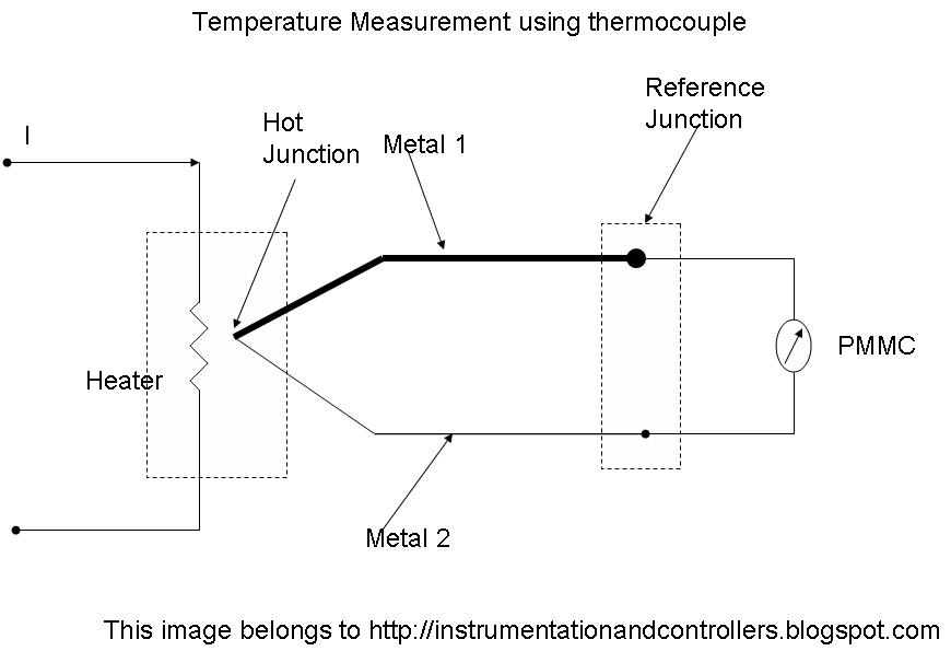 The difference between thermistor and thermocouple 90