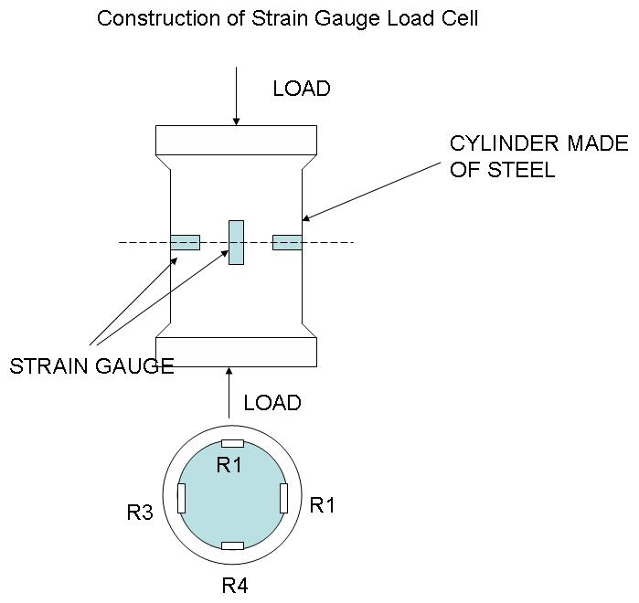 Strain gauge load cell instrumentation and control engineering strain gauge load cell greentooth Image collections