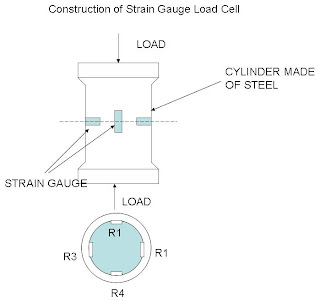 Construction of Strain Gauge load cell