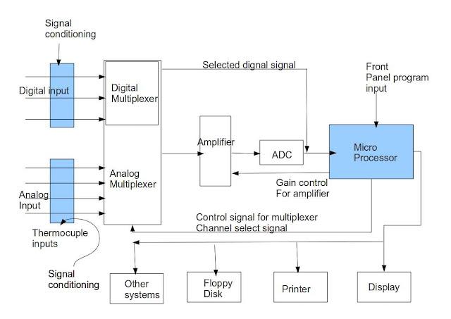 microprocessor based mini project