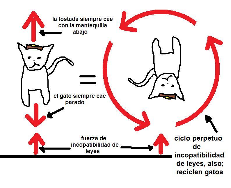 LA Verdad sobre El gato y la tostada