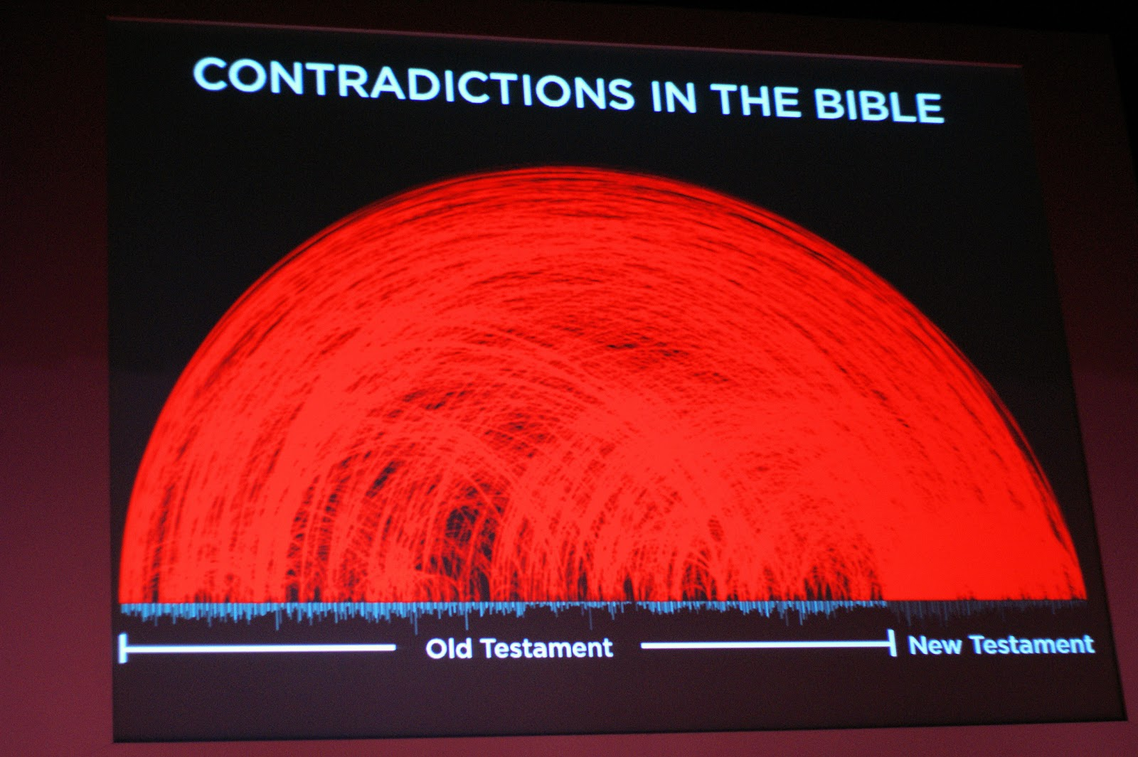 a discussion on the contradictions found in the bible In alleged discrepancies of the bible, john haley directly addresses questions surrounding common misunderstandings of scripture  study contradictions answer god.