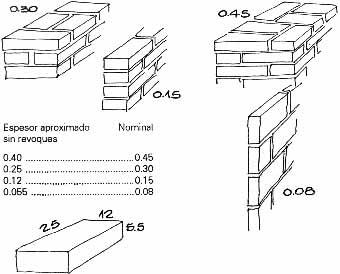 Medidas de ladrillos macizos materiales para la renovaci n de la casa - Medidas de ladrillos comunes ...