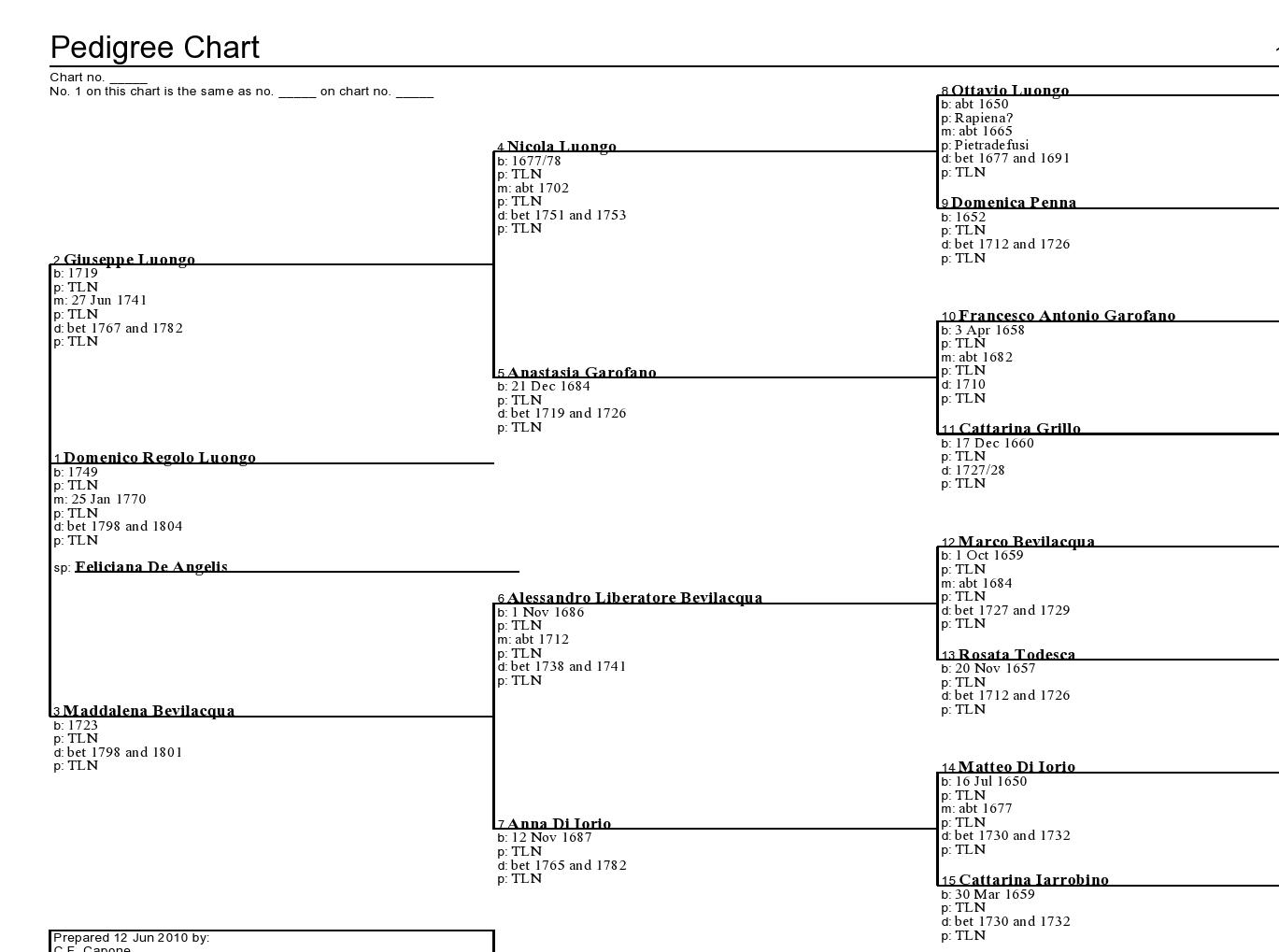 blank printable pedigree right on the form or in this case
