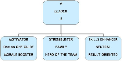 what makes a good team leader at work