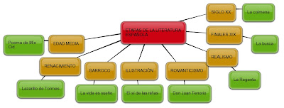 literatura realista espanola: