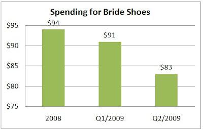 Wedding Stat