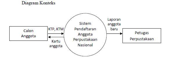 Contoh data flow diagram perpustakaan all kind of wiring diagrams sistem informasi rancangan sistem informasi pada perpustakaan x rh qmen87 blogspot com data flow diagram example ccuart Gallery