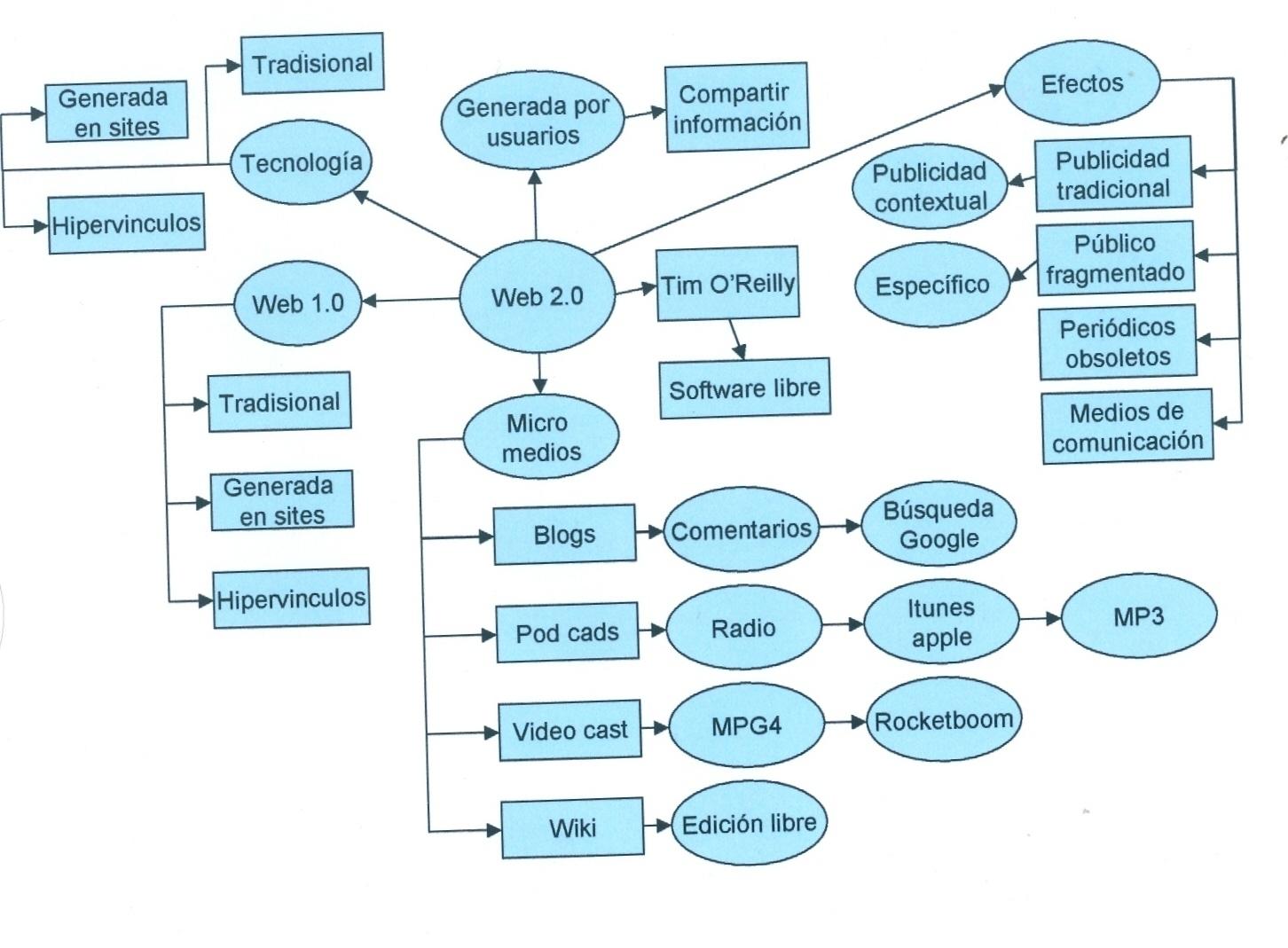 Mapa+conceptual+Web+2.0.JPG
