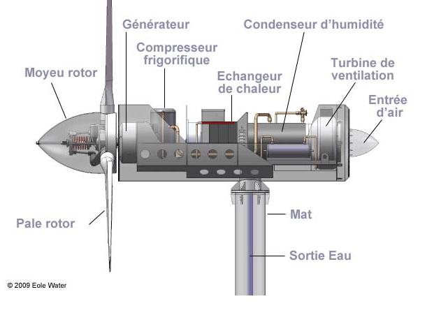 Histoire geographie au lyc e racine des oliennes pour produire de l 39 eau - Comment fonctionne une eolienne ...