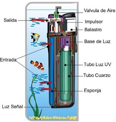 ACQUATICOS  ESTERILIZADOR ULTRAVIOLETA UV 7089c125a7