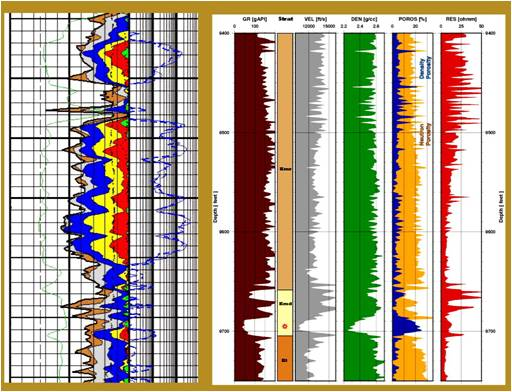 Geophisticated: well log analysis