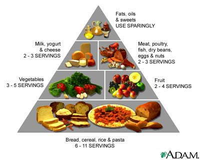 Mexican food guide pyramid