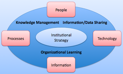 strategic knowledge management