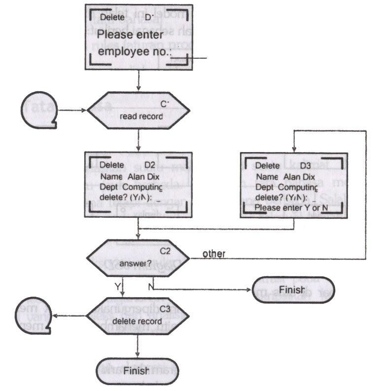 Hari yang cerah design dan notasi 2 pada umumnya flowchart sangat akrab dengan pemrograman dan digunakan untuk dialog tetapi tidak untuk algoritma internal misalnya untuk suatu proses ccuart Gallery
