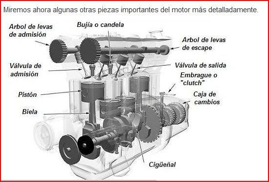 IES EL ALAMO GES 08/09: 5ª QUINCENA 223 .Piezas del Motor de un coche