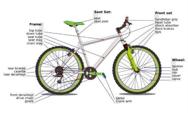 Understand your MTB