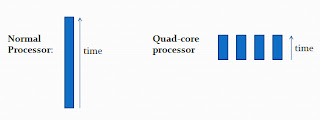 Time efficiency with usage of multi-core processors