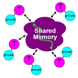 Shared Memory Model - Open MP