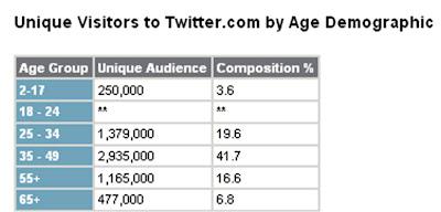 Nielsen Twitter demographics