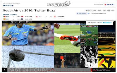 CNN World Cup Twitter Buzz visualisation Topics