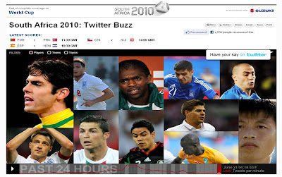 CNN World Cup Twitter Buzz visualisation Players