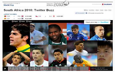 CNN World Cup Twitter Buzz visualisation Players