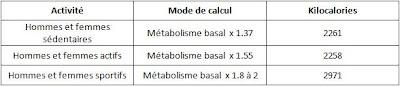 La formule pour calculer son métabolisme basal (Métabolisme de Base) + 9 facteurs déterminants dun métabolisme élevé ou bas