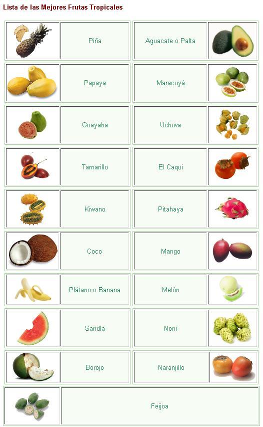 La maquina de frutas fructum lista de frutas tropicales - Frutas tropicales y exoticas ...