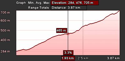 Staza 9 - grafikon visine
