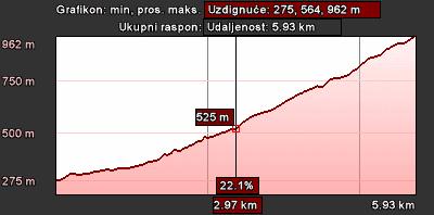Staza 18 - grafikon visine