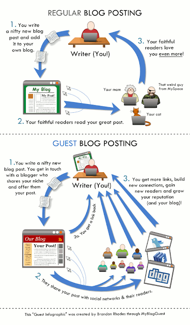 guest-posting-infographic