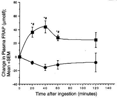 Vihreä tee ja plasman antioksidantit ajan funktiona
