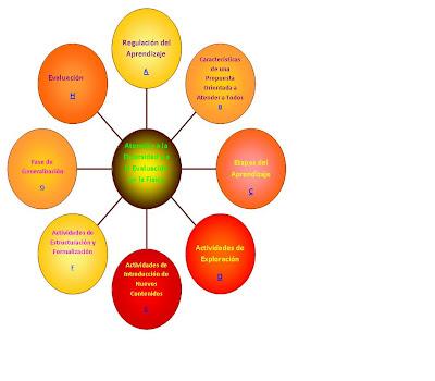 garantizar proceso ensenanza aprendizaje significativo: