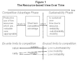 value based theory competitive advantage Resource based view (rbv) of competitive advantage: an overview 9 wernerfelt, 1984 barney, 1991 peteraf, 1993) as such, resources and capabilities are fundamental underpinnings of any source of advantage (rumelt, schendel and teece, 1991) valuable resources are termed strategic assets (barney, 1991 amit and schoemaker, 1993.