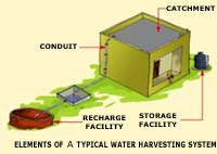 essay rain water harvesting india
