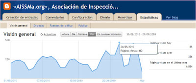 Imagen de la estadstica de accesos al blog del mes de septiembre 2010