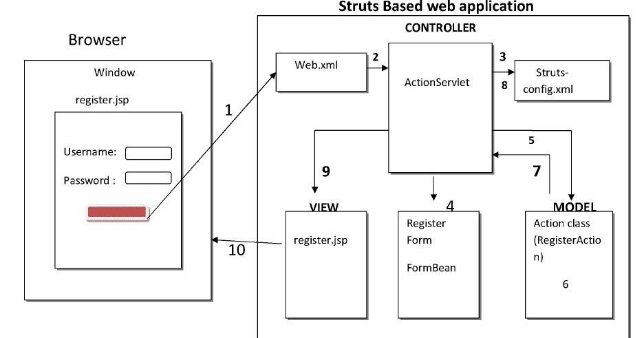 Struts flow and architecture javabynataraj for Struts 1 architecture