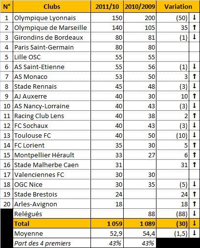 Classement et évolution des budgets des 20 clubs de Ligue 1 de ...