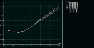 jacht Wodolot Knockout 45 hydroglaider: hydrofoil NACA 4412 wykres Cd alfa