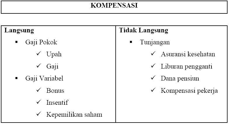 Opsi saham kompensasi gaji